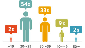 Resident age groups