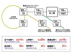 guesthouse sharehouse OAKHOUSE TAKENOTSUKA building15