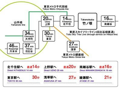 guesthouse sharehouse OAKHOUSE TAKENOTSUKA building7